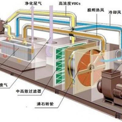 塑料行业专用废气处理设备沸石转轮